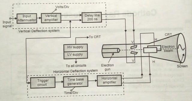 Block Diagram of CRO
