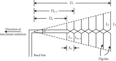 Log Periodic Antenna, Image of Log Periodic Antenna, Log Periodic Ararry