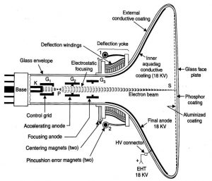 TV Picture Tube, Monochrome Picture Tube, TV Tube, CRT, Cathode Ray Tube
