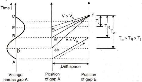 Apple Gate Diagram