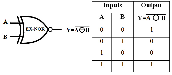 Symbol of EX-NOR Gate, Truth Table of EX-NOR Gate