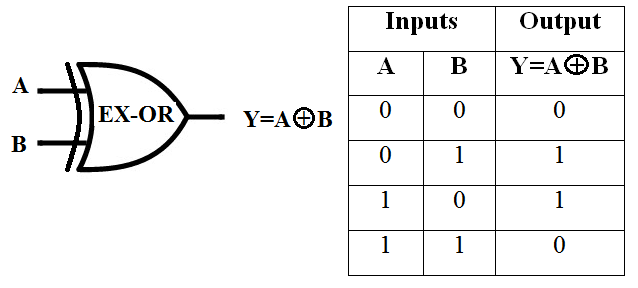 Symbol of EX-OR Gate, Truth Table of EX-OR Gate