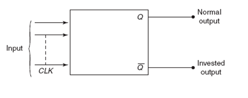 Block Diagram of Flip-Flop