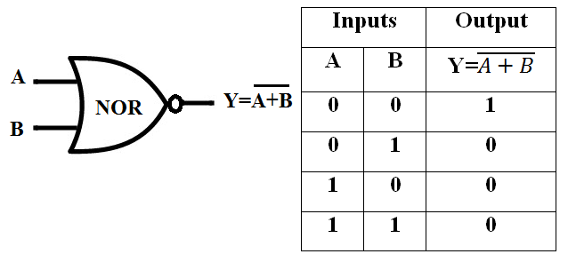 Symbol of NOR Gate, Truth Table of NOR Gate
