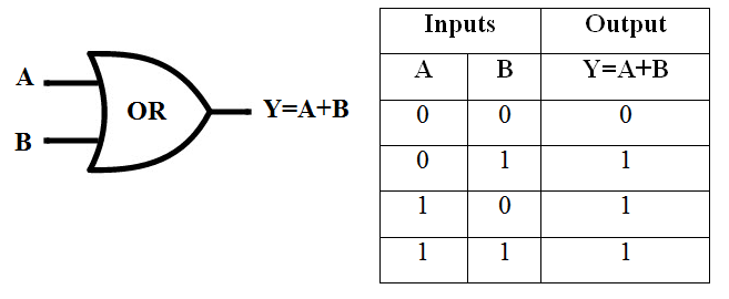 Symbol of OR Gate, Truth Table of OR Gate