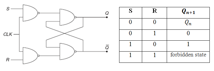 S-R Flip Flop & Characteristic Table