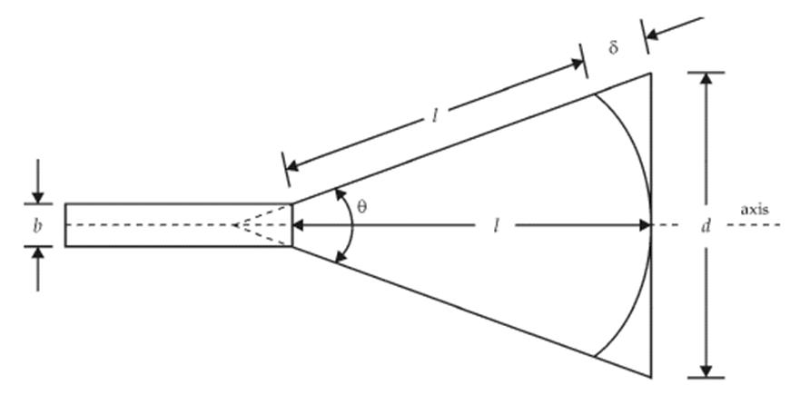 Parameters of Horn Antenna