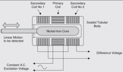 Linear Variable Differential Transducer
