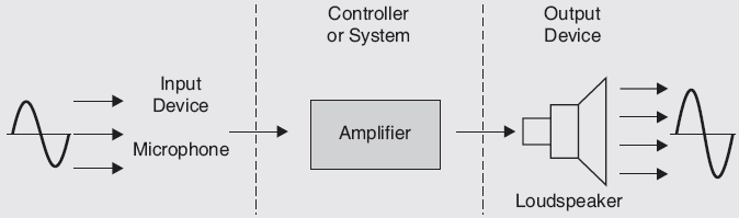 What is Transducer, Definition of Transducer, Transducer, Block diagram of transducer
