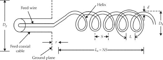Helix Antenna