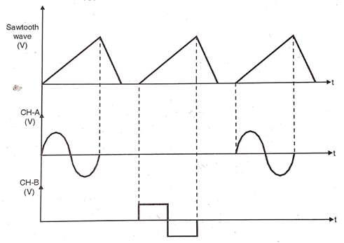 Characteristic Curve of Dual Trace Oscilloscope