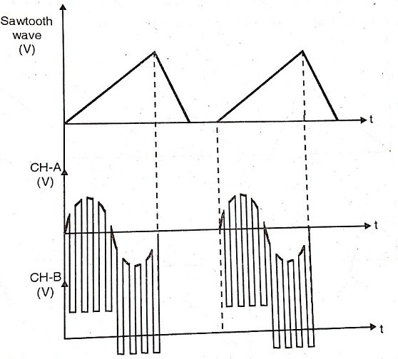 Characteristic Curve of Dual Trace Oscilloscope in Chop Mode
