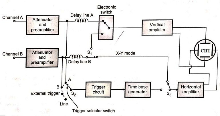 Block Diagram of Dual Trace CRO