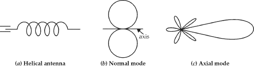 Radiation Pattern of Helix Antenna