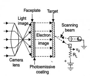 Production of Video Signal by Photo Emission