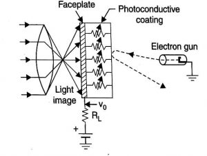Production of Video Signal by Photo Conduction
