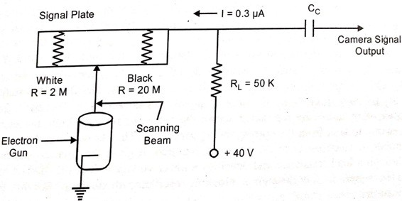 Circuit for output signal from a Vidicon camera tube