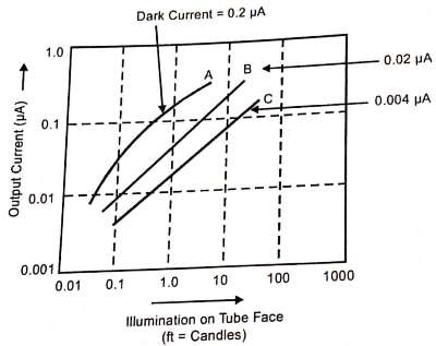 Light transfer characteristics of Vidicon