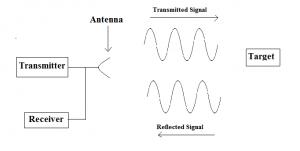Block diagram of Radar, Introduction of  Radar