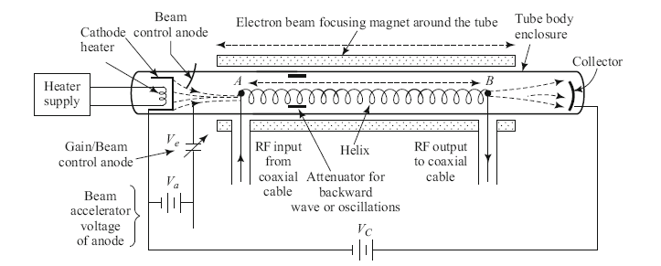 Image of Travelling Wave Tube Amplifier