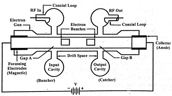 two-cavity klystron amplifier