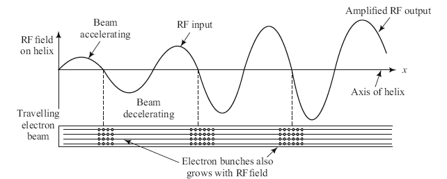 Velocity modulation and bunching of TWT