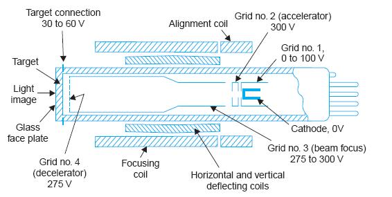 Vidicon camera tube