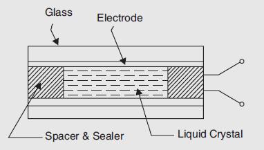 Liquid Crystal Cell