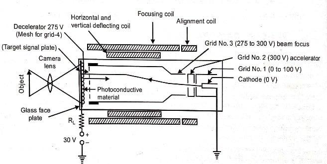 Image of Vidicon camera tube