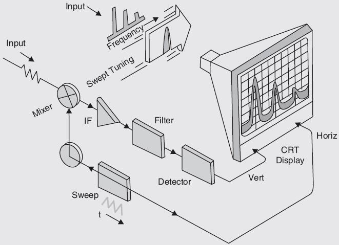 Block Diagram of Spectrum Analyzer