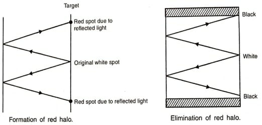 Formation of Red Halo & Elimination of Red Halo