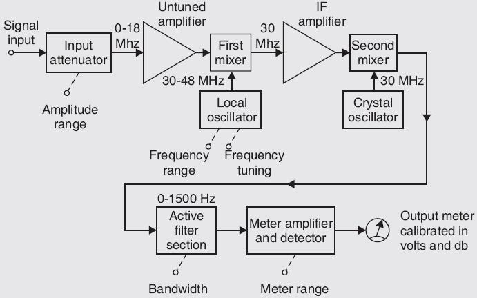 Block Diagram of Heterodyne Wave Analyzer