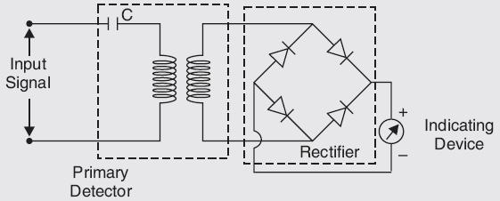 Basic Wave Analyzer