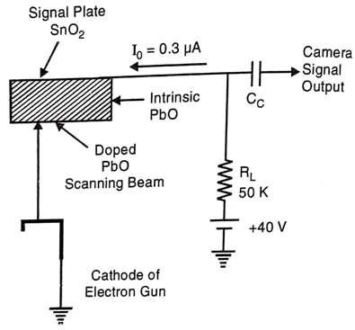 Output of plumbicon camera tube