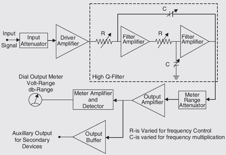 Block diagram of a frequency selective wave analyzer