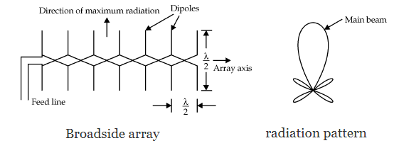 Broadside Array