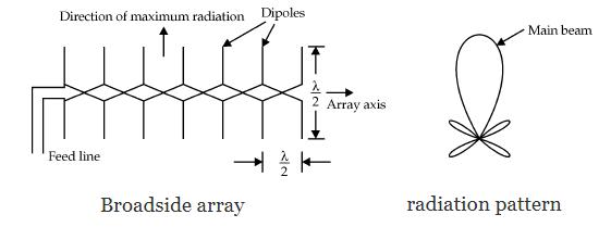 Broadside array & Radiation Pattern
