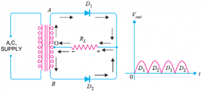 Centre-Tap-Full-Wave-Rectifier