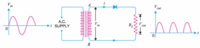 Half-wave rectifier