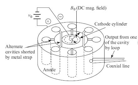 Magnetron Oscillator