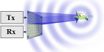 Continuous Wave (CW) Radar