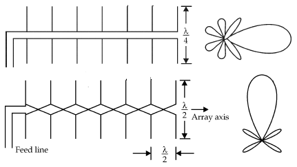 Difference between Broadside and End fire array
