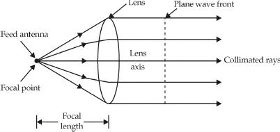 Lens antenna in transmitting mode