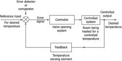 Representation of a control system