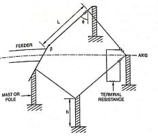Image of Rhombic Antenna