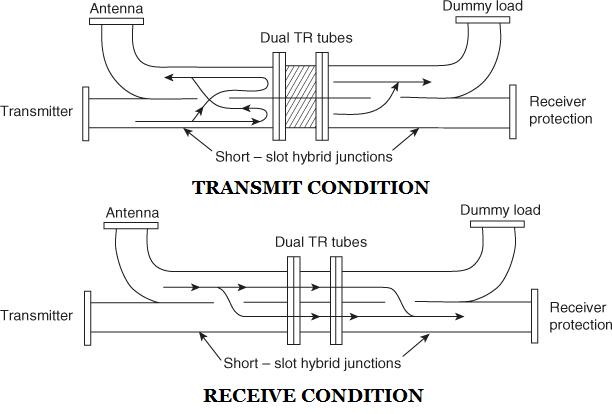 Balanced duplexer using dual TR tubes