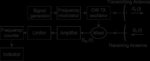 Block diagram of FMCW radar