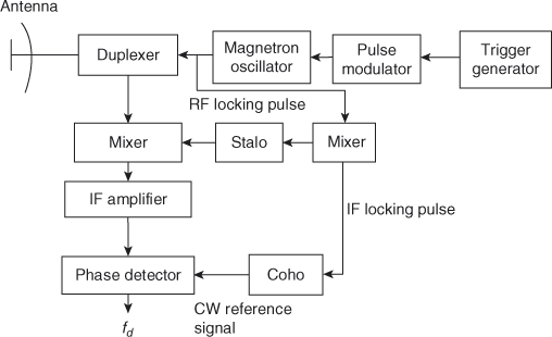 Block diagram of MTI radar with power oscillator transmitter