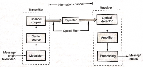 Block diagram of OFC systems
