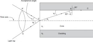 Light propagation in an optical fibre